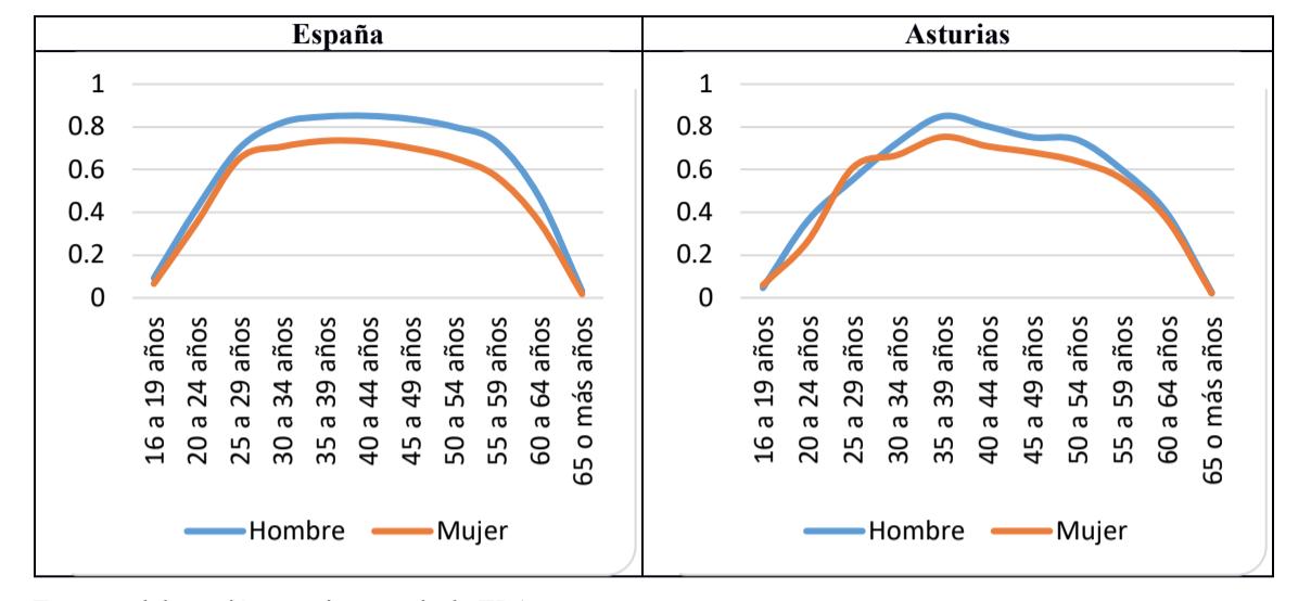 Tasa de desempleo según edad en España y en Asturies